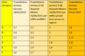 Decreti attuativi Ecobonus 110%: i limiti di trasmittanza termica per i tuoi nuovi infissi a Mantova